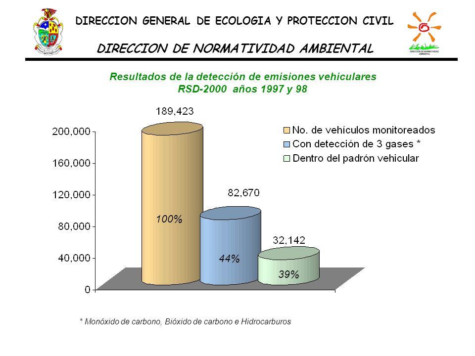Resultados de la detección de emisiones vehiculares RSD-2000 años 1997 y 98 100% 44% 39% * Monóxido de carbono, Bióxido de carbono e Hidrocarburos DIR