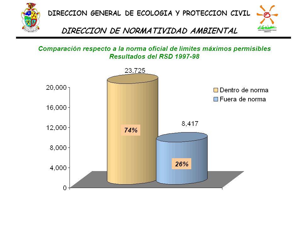 Comparación respecto a la norma oficial de limites máximos permisibles Resultados del RSD 1997-98 74% 26% DIRECCION GENERAL DE ECOLOGIA Y PROTECCION C