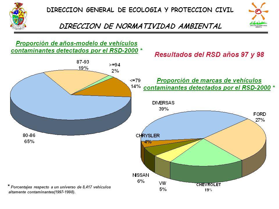 Proporción de años-modelo de vehículos contaminantes detectados por el RSD-2000 * Proporción de marcas de vehículos contaminantes detectados por el RS