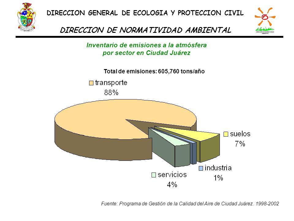 Composición de las emisiones contaminantes de los vehículos en Ciudad Juárez DIRECCION GENERAL DE ECOLOGIA Y PROTECCION CIVIL DIRECCION DE NORMATIVIDAD AMBIENTAL Total de emisiones: 530, 873 tons/año