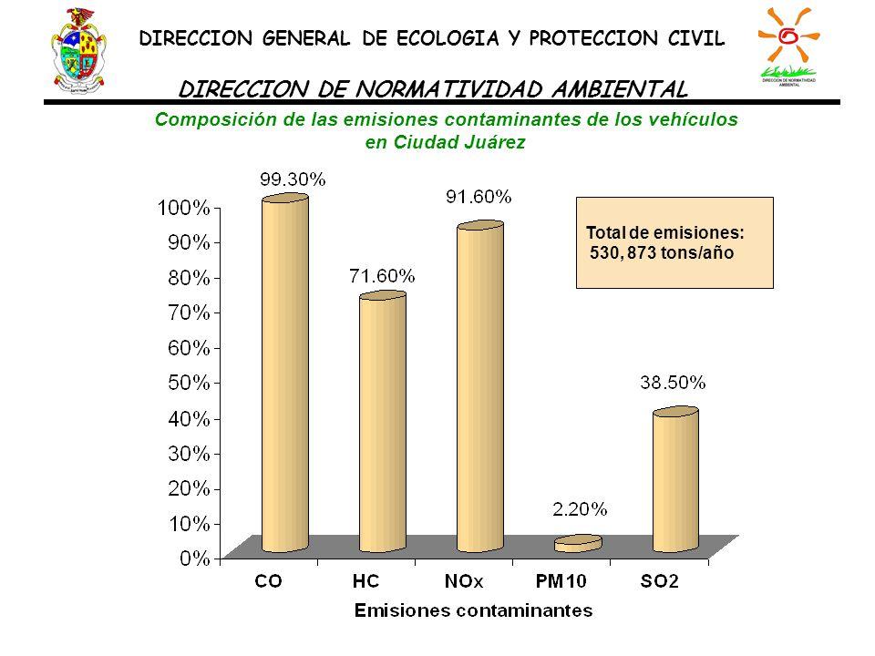 Composición de las emisiones contaminantes de los vehículos en Ciudad Juárez DIRECCION GENERAL DE ECOLOGIA Y PROTECCION CIVIL DIRECCION DE NORMATIVIDA
