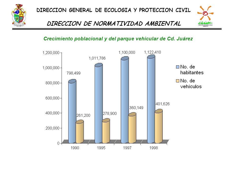 Crecimiento poblacional y del parque vehicular de Cd. Juárez DIRECCION GENERAL DE ECOLOGIA Y PROTECCION CIVIL DIRECCION DE NORMATIVIDAD AMBIENTAL