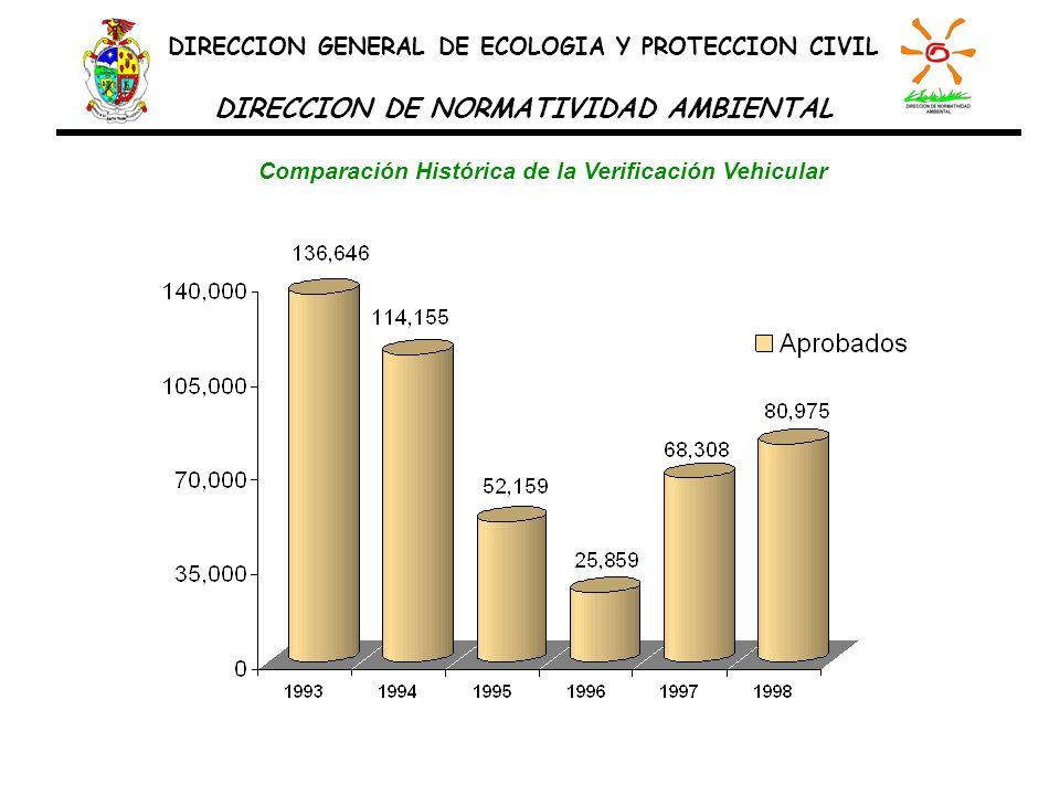Proporción de no-aprobados en el Programa de Verificación Vehicular, por año-modelo.