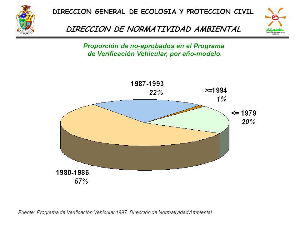 Proporción de no-aprobados en el Programa de Verificación Vehicular, por año-modelo. DIRECCION GENERAL DE ECOLOGIA Y PROTECCION CIVIL DIRECCION DE NOR
