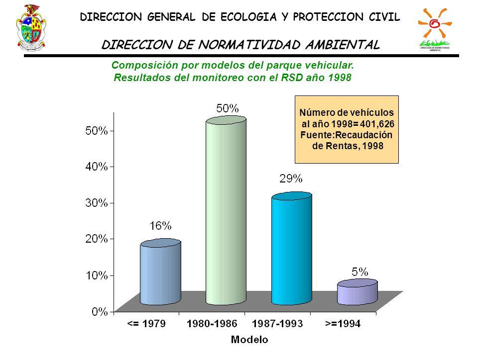 Composición por modelos del parque vehicular. Resultados del monitoreo con el RSD año 1998 Número de vehículos al año 1998= 401,626 Fuente:Recaudación