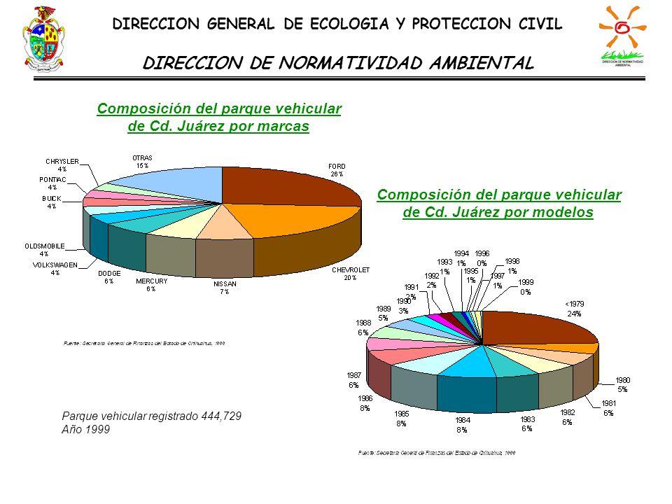 Composición del parque vehicular de Cd. Juárez por modelos DIRECCION GENERAL DE ECOLOGIA Y PROTECCION CIVIL DIRECCION DE NORMATIVIDAD AMBIENTAL Compos