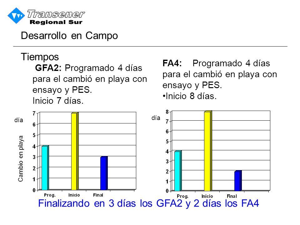 GFA2: Programado 4 días para el cambió en playa con ensayo y PES.