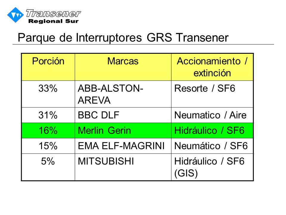 Parque de Interruptores GRS Transener PorciónMarcasAccionamiento / extinción 33%ABB-ALSTON- AREVA Resorte / SF6 31%BBC DLFNeumatico / Aire 16%Merlin GerinHidráulico / SF6 15%EMA ELF-MAGRININeumático / SF6 5%MITSUBISHIHidráulico / SF6 (GIS)