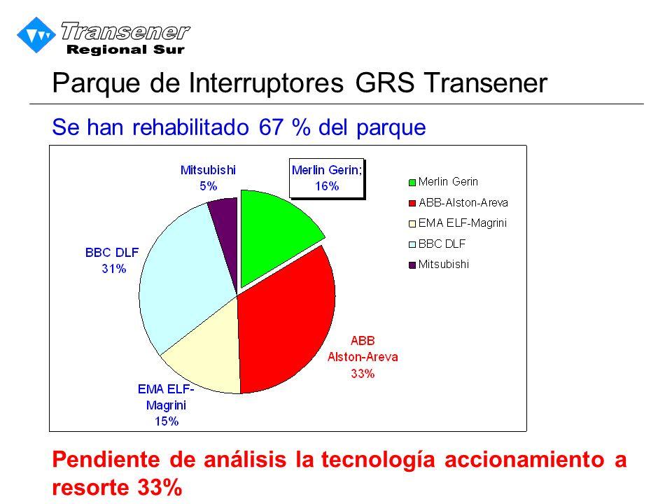 Parque de Interruptores GRS Transener Se han rehabilitado 67 % del parque Pendiente de análisis la tecnología accionamiento a resorte 33%