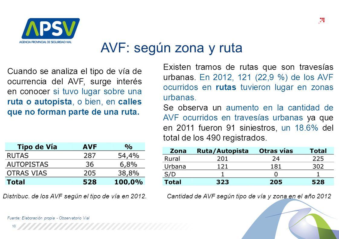 Distribuc.de los AVF según el tipo de vía en 2012.