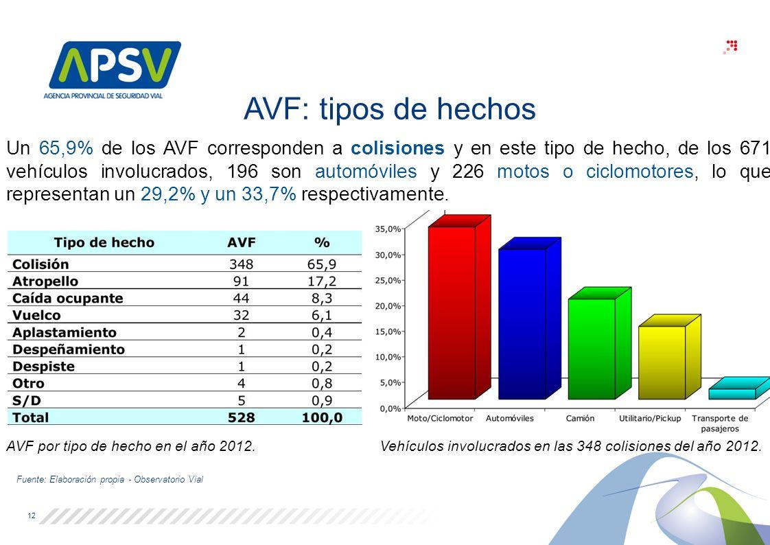 Un 65,9% de los AVF corresponden a colisiones y en este tipo de hecho, de los 671 vehículos involucrados, 196 son automóviles y 226 motos o ciclomotores, lo que representan un 29,2% y un 33,7% respectivamente.
