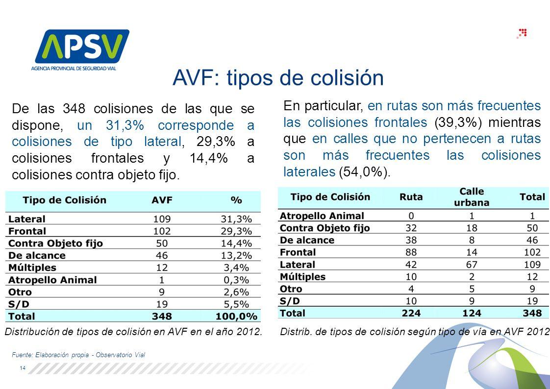 Distribución de tipos de colisión en AVF en el año 2012.