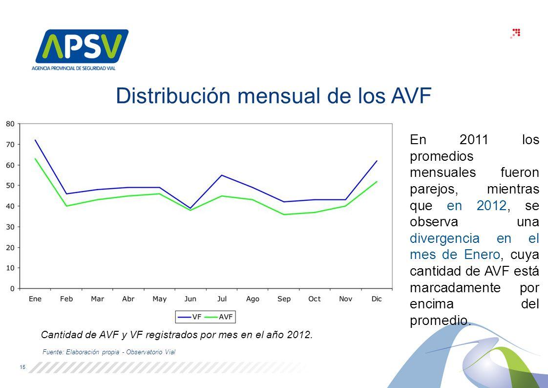 Cantidad de AVF y VF registrados por mes en el año 2012.