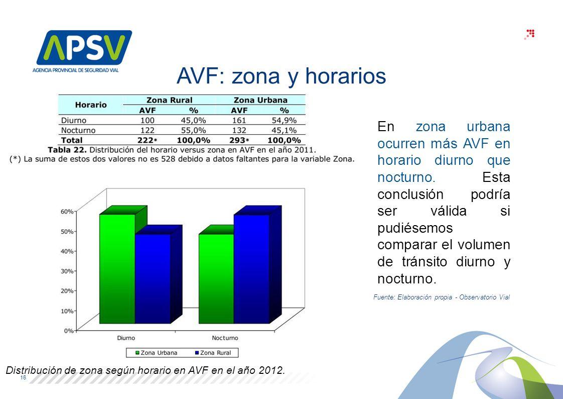 Distribución de zona según horario en AVF en el año 2012.