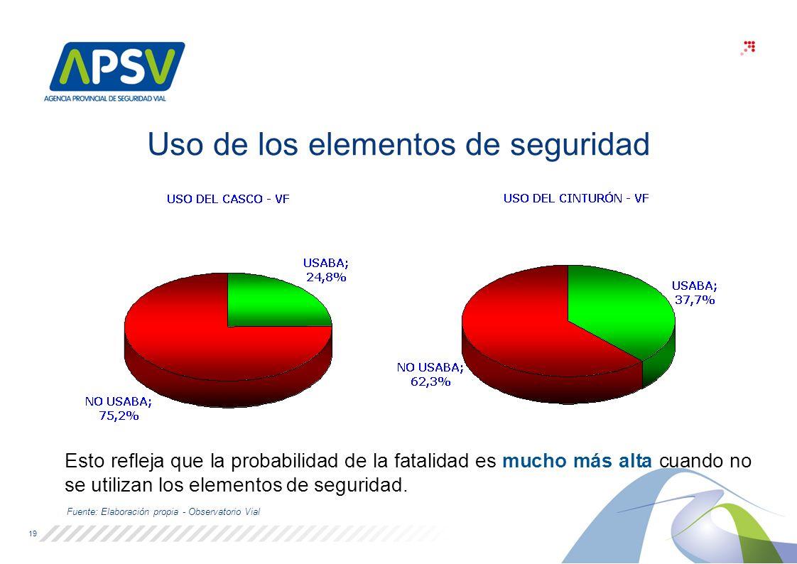 Fuente: Elaboración propia - Observatorio Vial Uso de los elementos de seguridad 19 Esto refleja que la probabilidad de la fatalidad es mucho más alta cuando no se utilizan los elementos de seguridad.