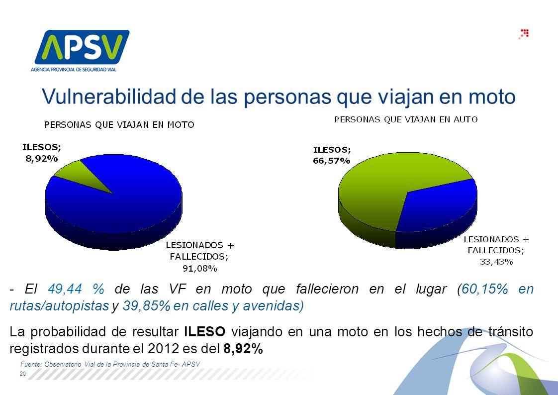 20 - El 49,44 % de las VF en moto que fallecieron en el lugar (60,15% en rutas/autopistas y 39,85% en calles y avenidas) La probabilidad de resultar ILESO viajando en una moto en los hechos de tránsito registrados durante el 2012 es del 8,92% Fuente: Observatorio Vial de la Provincia de Santa Fe- APSV Vulnerabilidad de las personas que viajan en moto