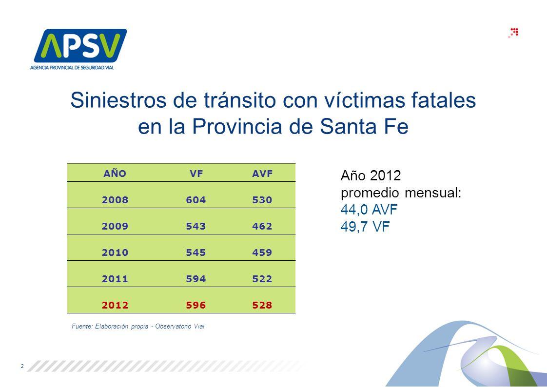 Siniestros de tránsito con víctimas fatales en la Provincia de Santa Fe AÑOVFAVF 2008604530 2009543462 2010545459 2011594522 2012596528 Fuente: Elaboración propia - Observatorio Vial Año 2012 promedio mensual: 44,0 AVF 49,7 VF 2