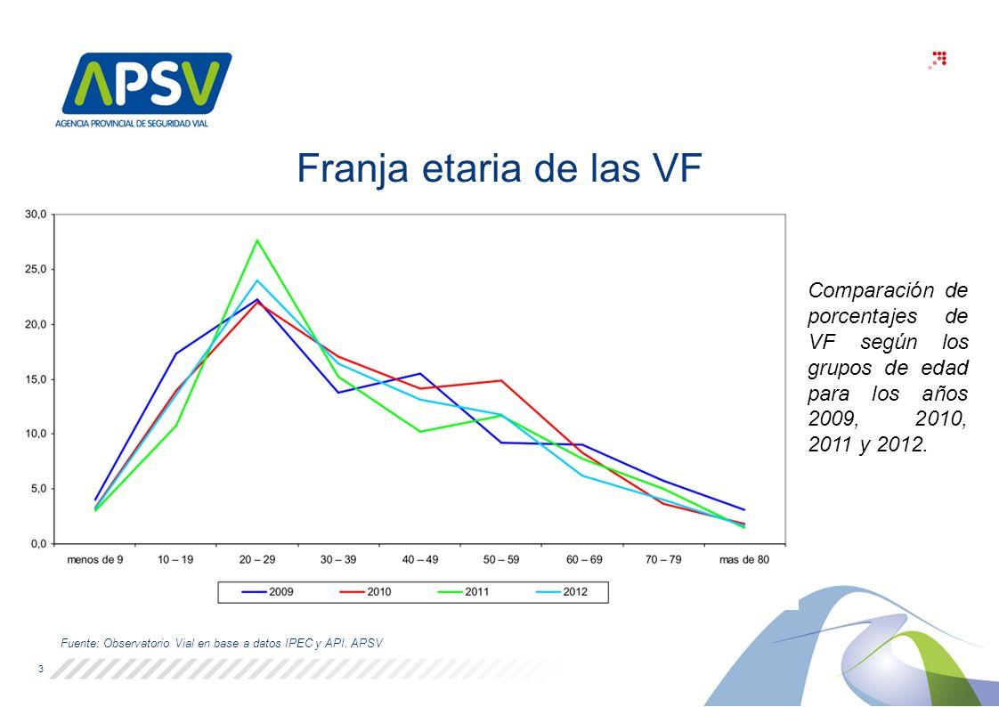 Franja etaria de las VF Fuente: Observatorio Vial en base a datos IPEC y API.