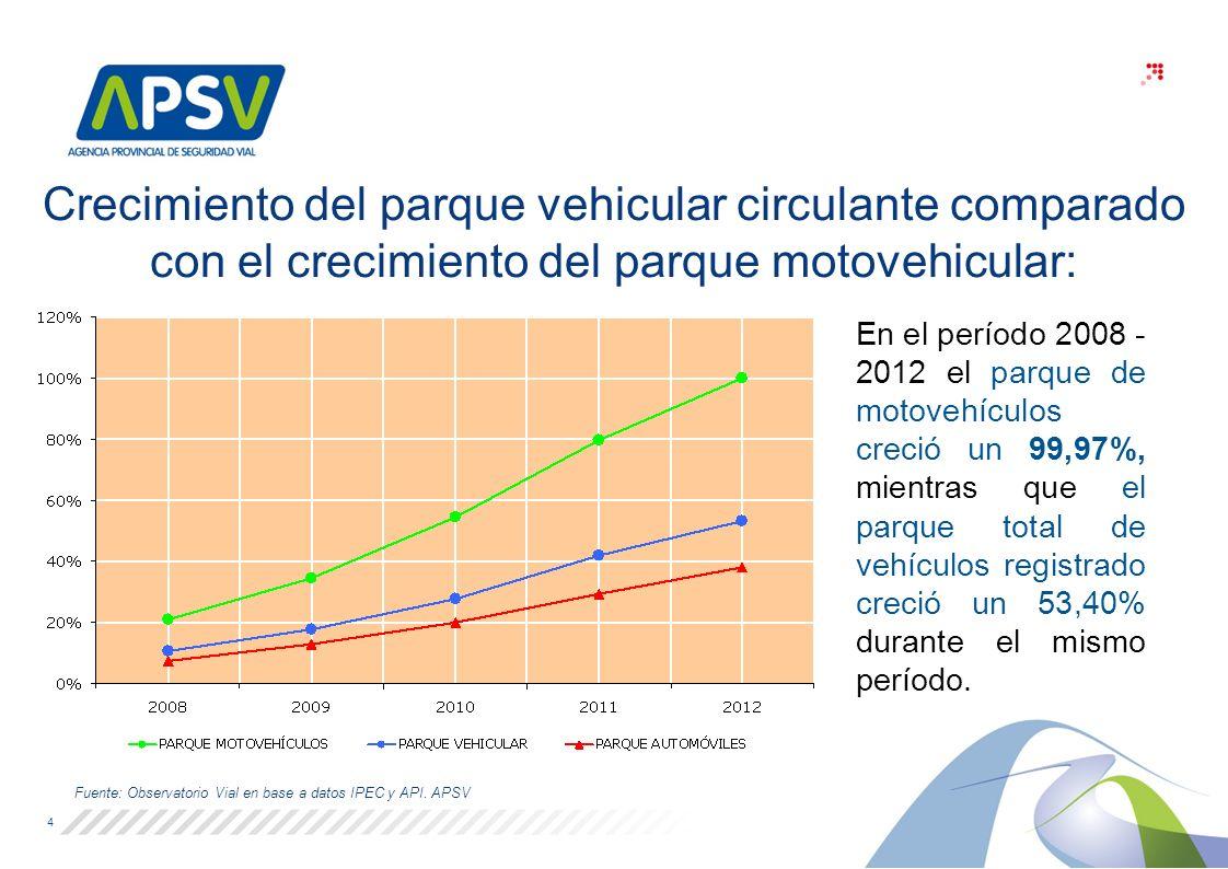 Crecimiento del parque vehicular circulante comparado con el crecimiento del parque motovehicular: En el período 2008 - 2012 el parque de motovehículos creció un 99,97%, mientras que el parque total de vehículos registrado creció un 53,40% durante el mismo período.