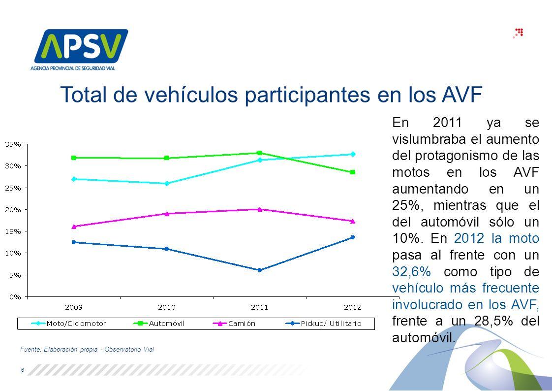 Total de vehículos participantes en los AVF Fuente: Elaboración propia - Observatorio Vial 6 En 2011 ya se vislumbraba el aumento del protagonismo de las motos en los AVF aumentando en un 25%, mientras que el del automóvil sólo un 10%.