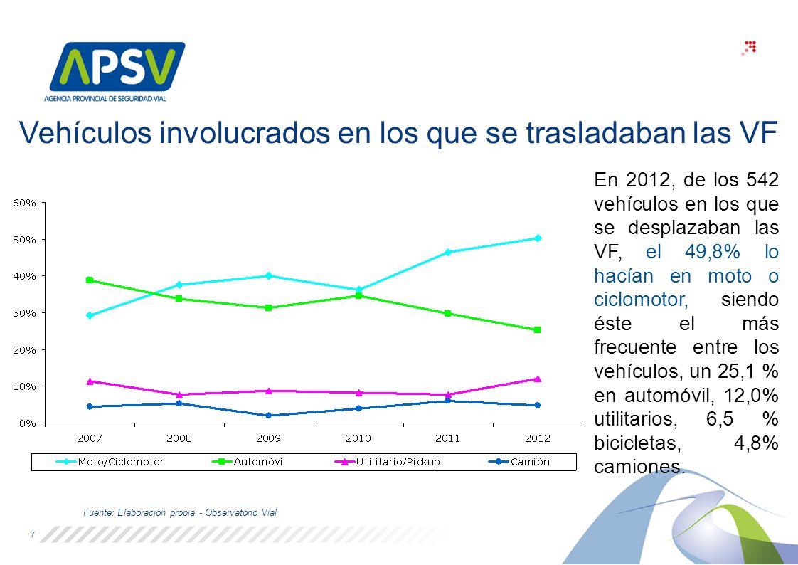 Vehículos involucrados en los que se trasladaban las VF Fuente: Elaboración propia - Observatorio Vial 7 En 2012, de los 542 vehículos en los que se desplazaban las VF, el 49,8% lo hacían en moto o ciclomotor, siendo éste el más frecuente entre los vehículos, un 25,1 % en automóvil, 12,0% utilitarios, 6,5 % bicicletas, 4,8% camiones.