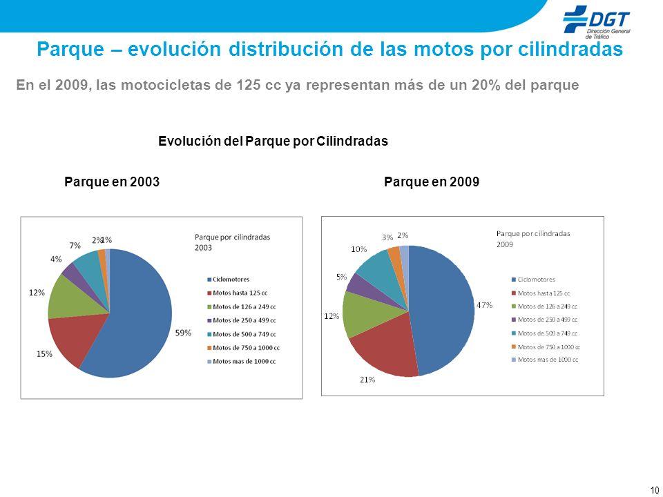 10 Parque – evolución distribución de las motos por cilindradas En el 2009, las motocicletas de 125 cc ya representan más de un 20% del parque Evoluci