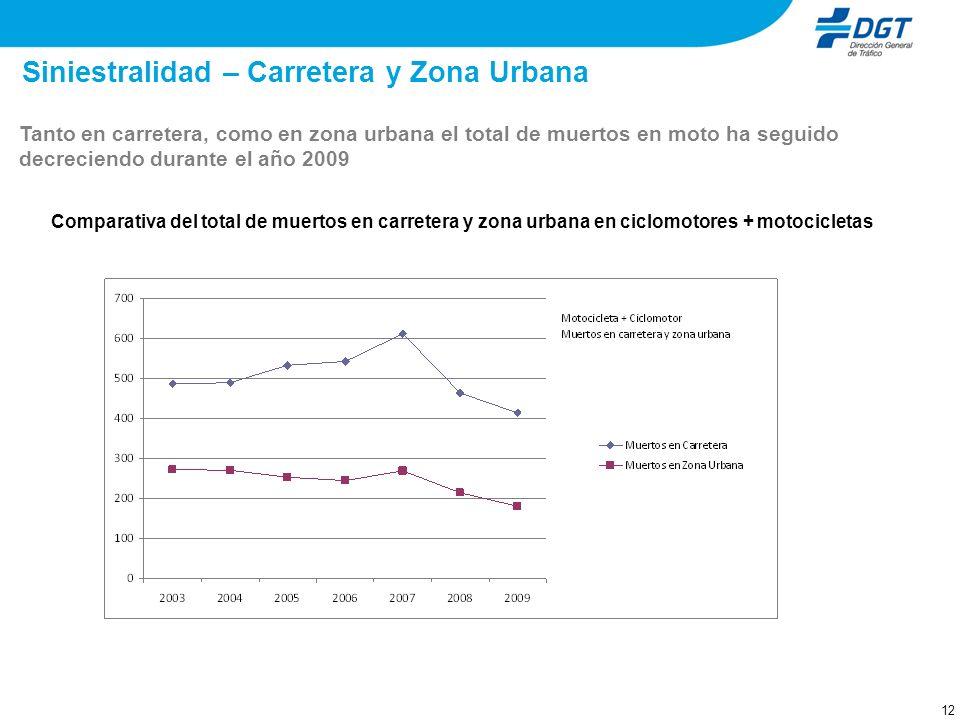 12 Siniestralidad – Carretera y Zona Urbana Tanto en carretera, como en zona urbana el total de muertos en moto ha seguido decreciendo durante el año