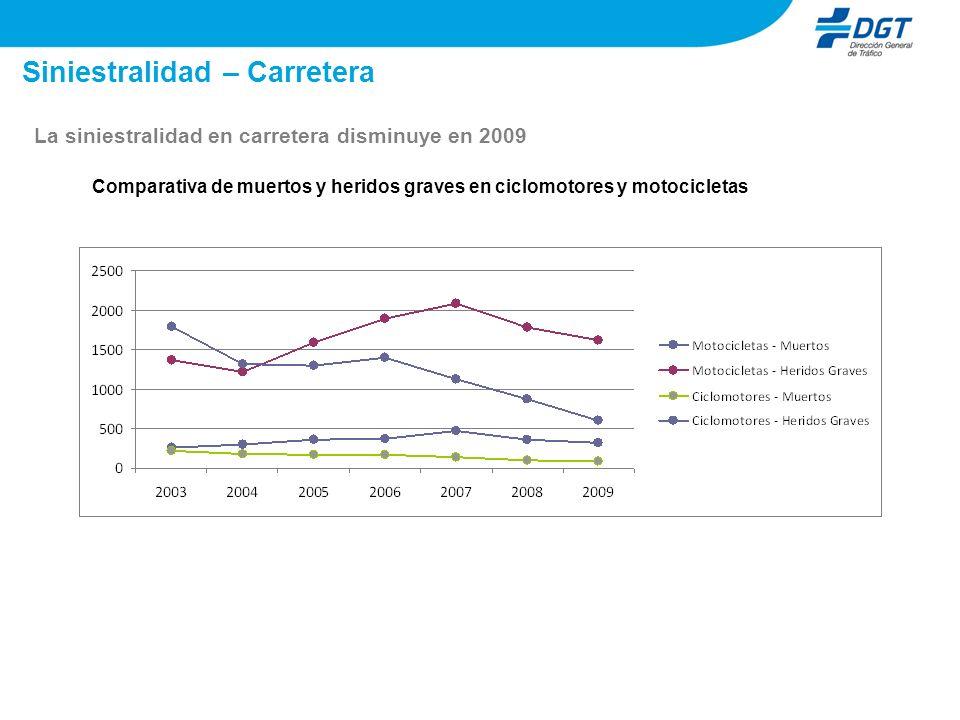 Siniestralidad – Carretera La siniestralidad en carretera disminuye en 2009 Comparativa de muertos y heridos graves en ciclomotores y motocicletas