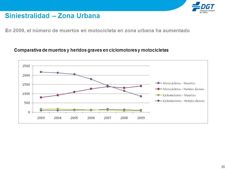 20 Comparativa de muertos y heridos graves en ciclomotores y motocicletas Siniestralidad – Zona Urbana En 2009, el número de muertos en motocicleta en