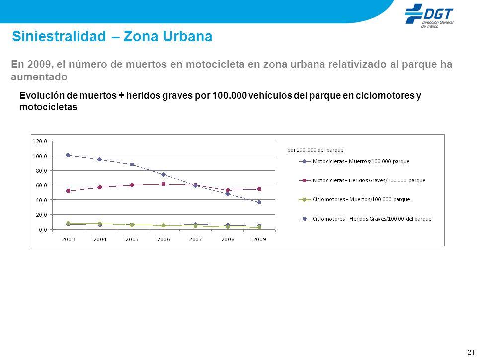21 Evolución de muertos + heridos graves por 100.000 vehículos del parque en ciclomotores y motocicletas Siniestralidad – Zona Urbana En 2009, el núme