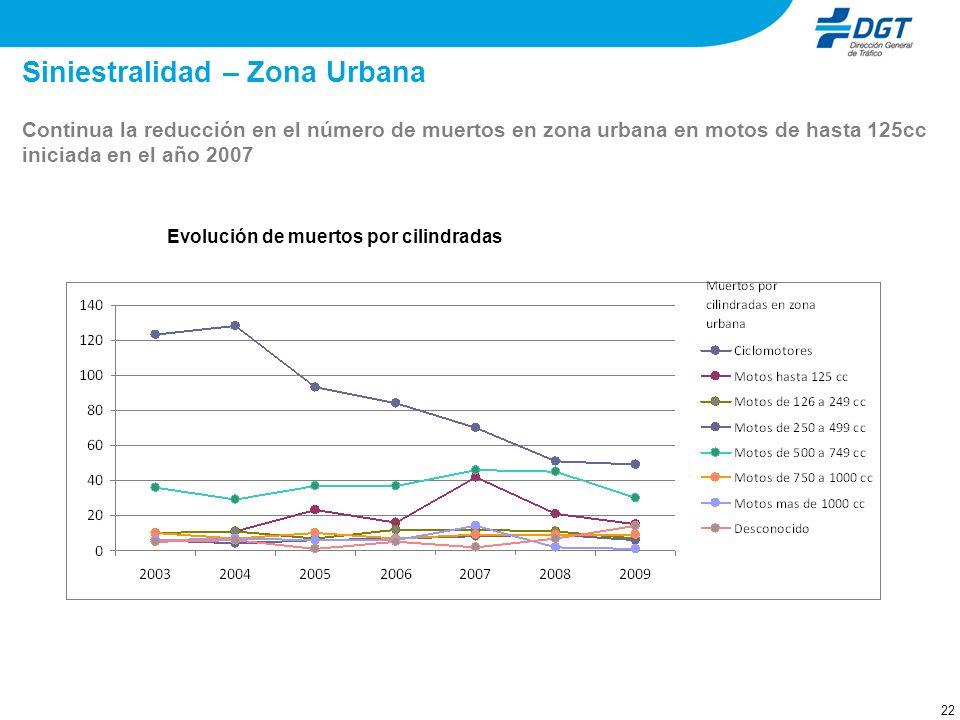 22 Siniestralidad – Zona Urbana Evolución de muertos por cilindradas Continua la reducción en el número de muertos en zona urbana en motos de hasta 12