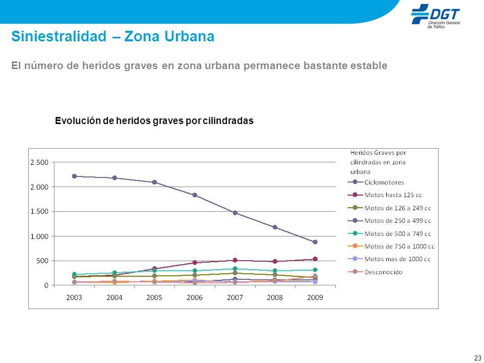 23 Siniestralidad – Zona Urbana Evolución de heridos graves por cilindradas El número de heridos graves en zona urbana permanece bastante estable