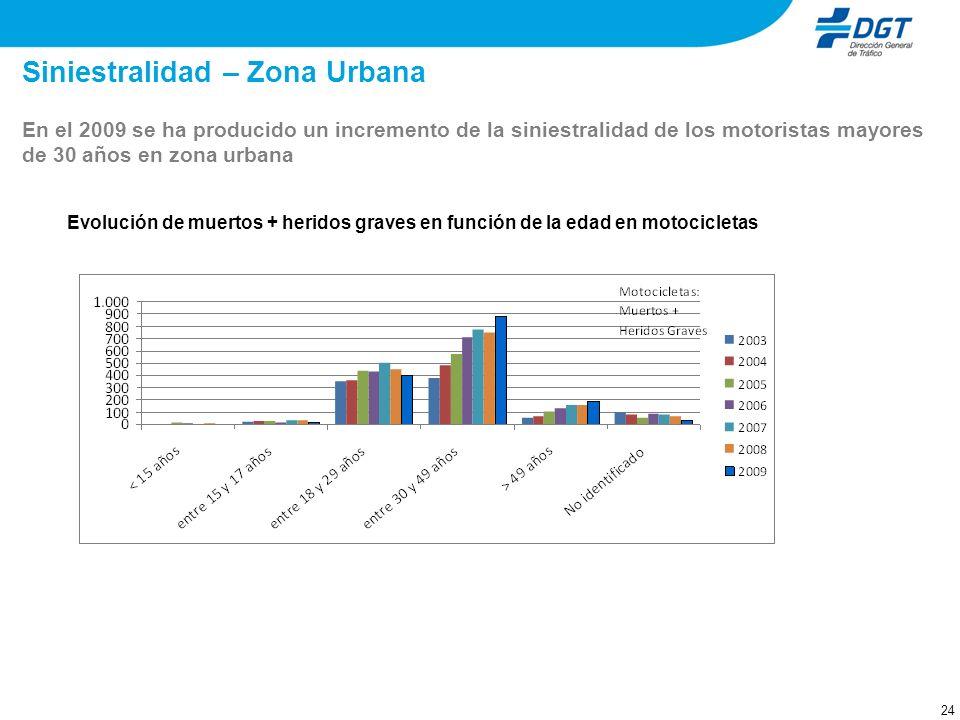 24 Siniestralidad – Zona Urbana Evolución de muertos + heridos graves en función de la edad en motocicletas En el 2009 se ha producido un incremento d