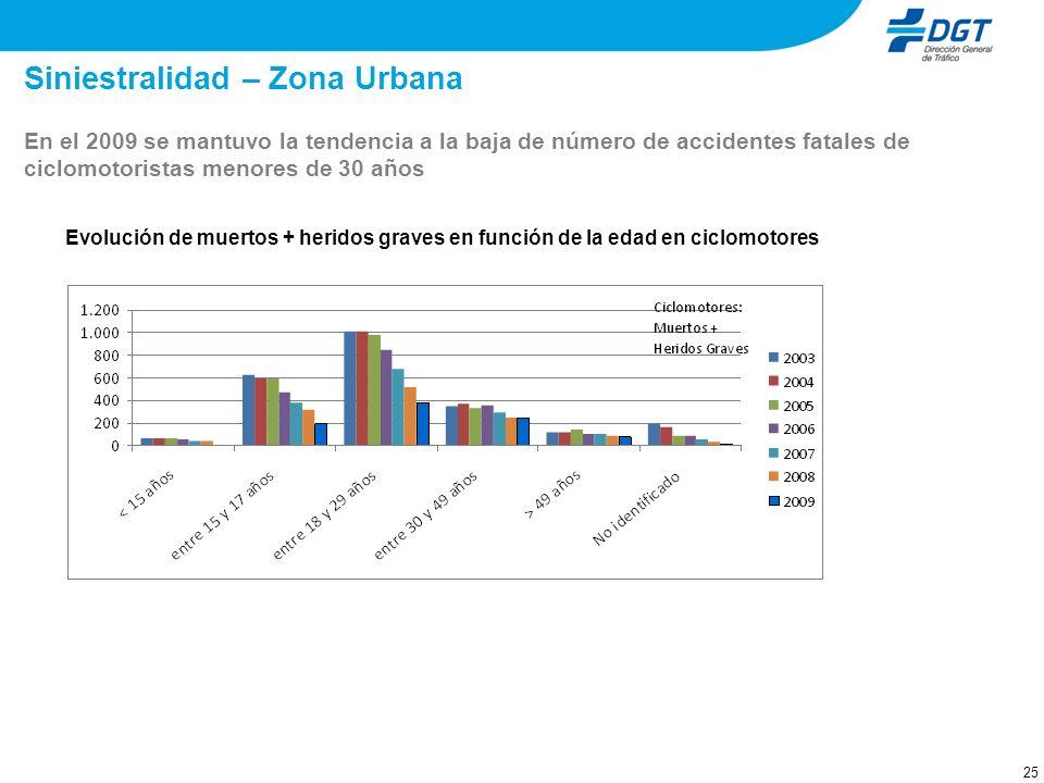 25 Siniestralidad – Zona Urbana Evolución de muertos + heridos graves en función de la edad en ciclomotores En el 2009 se mantuvo la tendencia a la ba