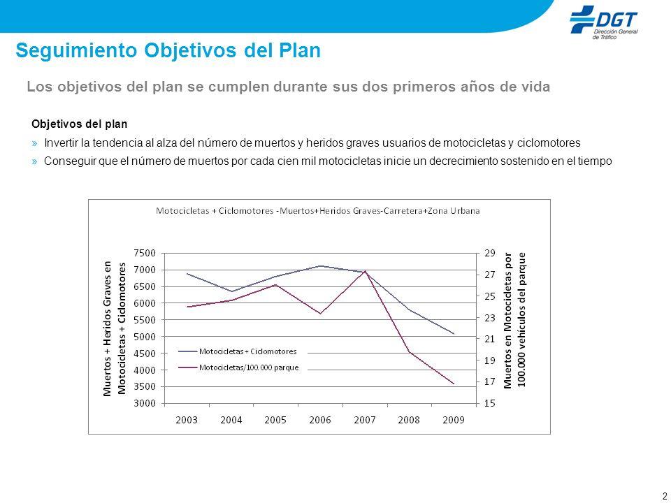 2 Seguimiento Objetivos del Plan Objetivos del plan » Invertir la tendencia al alza del número de muertos y heridos graves usuarios de motocicletas y