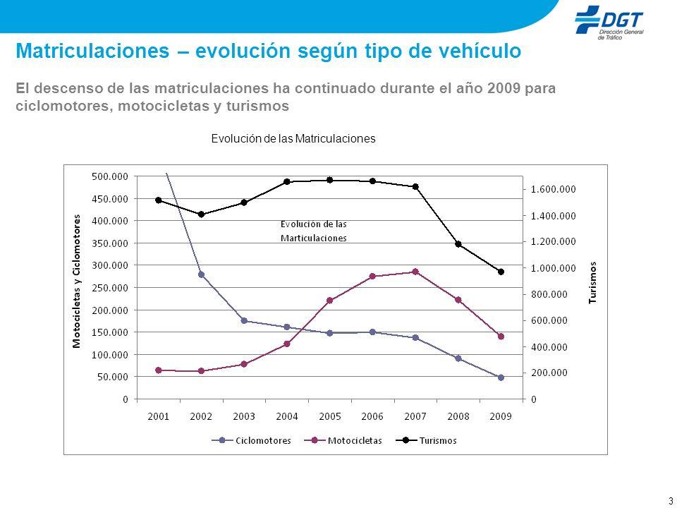 3 Matriculaciones – evolución según tipo de vehículo El descenso de las matriculaciones ha continuado durante el año 2009 para ciclomotores, motocicle