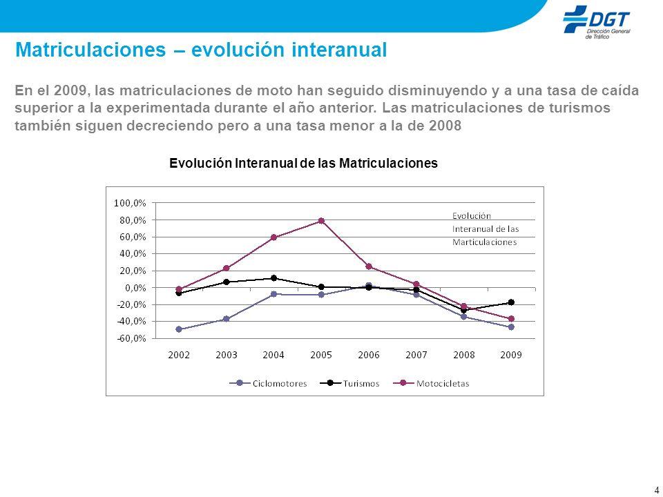 4 Matriculaciones – evolución interanual En el 2009, las matriculaciones de moto han seguido disminuyendo y a una tasa de caída superior a la experime