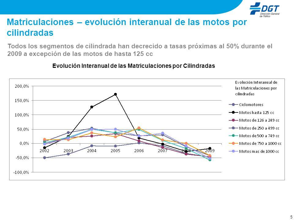 6 Matriculaciones – evolución distribución de las motos por cilindradas La participación de las motos de hasta 125cc en el total de matriculaciones ha pasado de representar un 7% en el 2003 a un 40% en el 2009.
