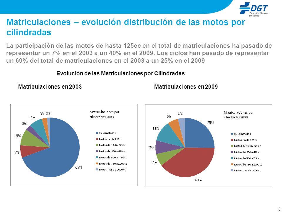 6 Matriculaciones – evolución distribución de las motos por cilindradas La participación de las motos de hasta 125cc en el total de matriculaciones ha