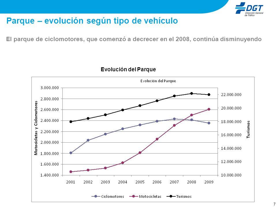 8 Parque – evolución interanual En el 2009, el parque de motocicletas experimentó un ligero crecimiento cercano al 4% Evolución Interanual del Parque