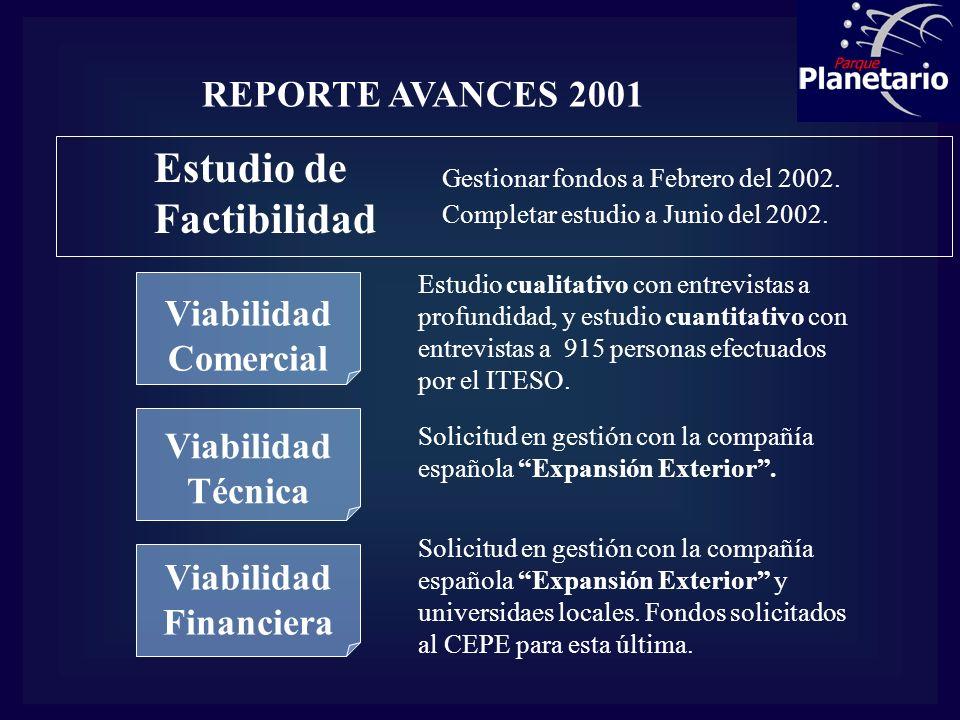 REPORTE AVANCES 2001 Estudio de Factibilidad Viabilidad Comercial Viabilidad Técnica Viabilidad Financiera Gestionar fondos a Febrero del 2002. Comple