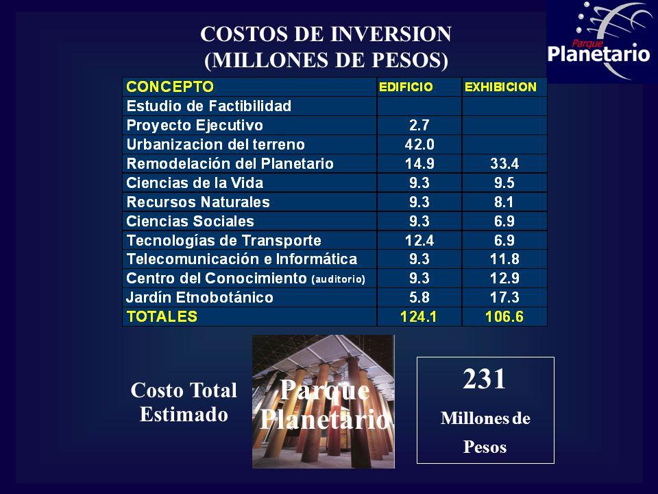 COSTOS DE INVERSION (MILLONES DE PESOS) Costo Total Estimado Parque Planetario 231 Millones de Pesos