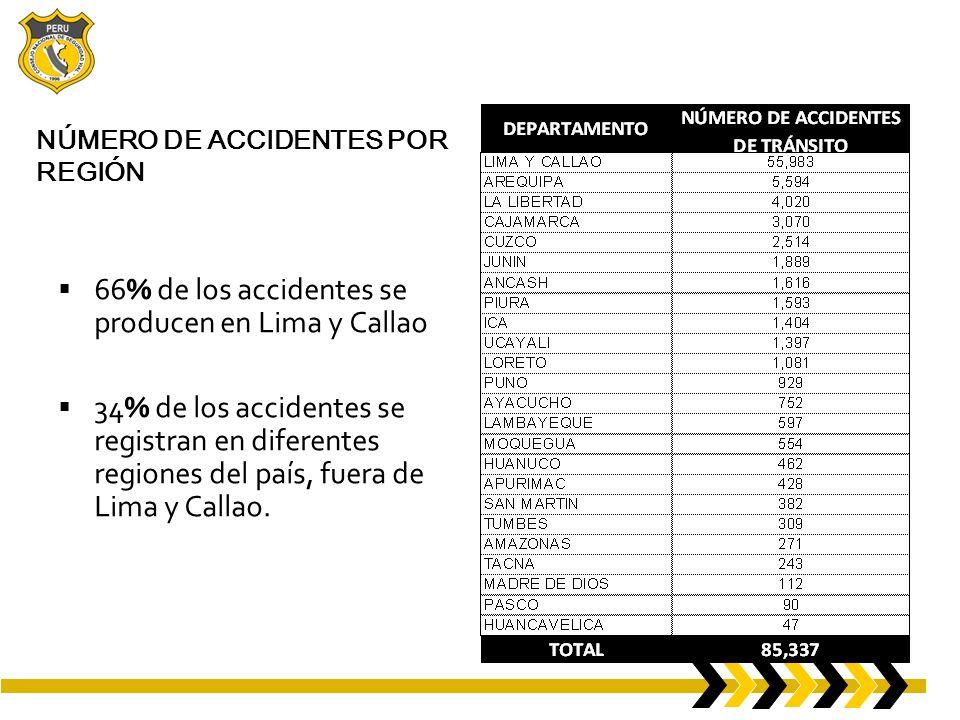 NÚMERO DE ACCIDENTES POR REGIÓN 66% de los accidentes se producen en Lima y Callao 34% de los accidentes se registran en diferentes regiones del país, fuera de Lima y Callao.