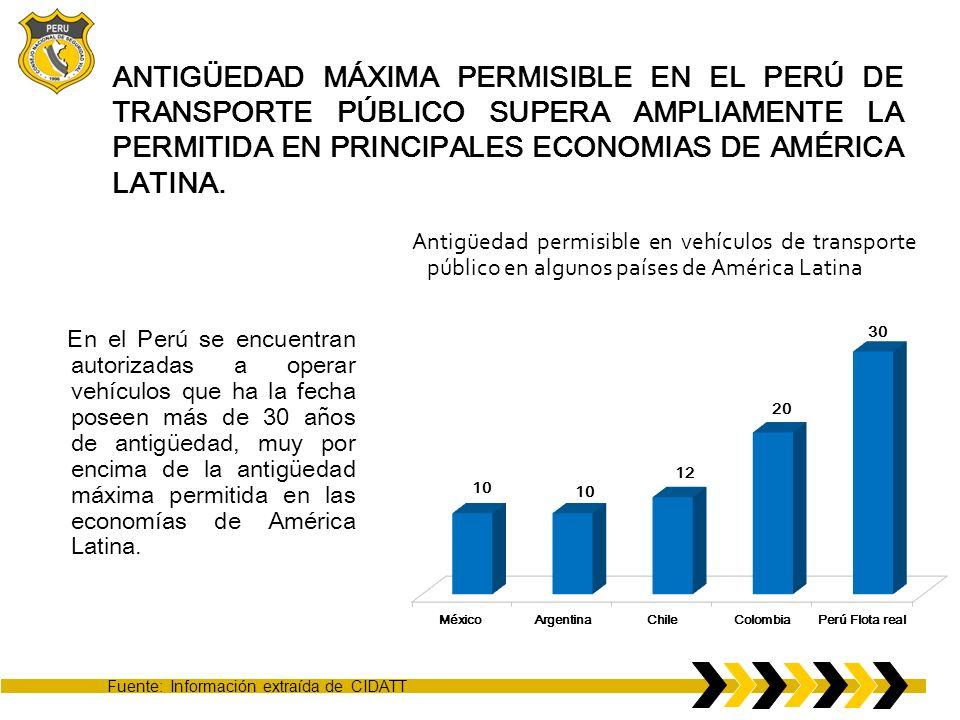 ANTIGÜEDAD MÁXIMA PERMISIBLE EN EL PERÚ DE TRANSPORTE PÚBLICO SUPERA AMPLIAMENTE LA PERMITIDA EN PRINCIPALES ECONOMIAS DE AMÉRICA LATINA. En el Perú s