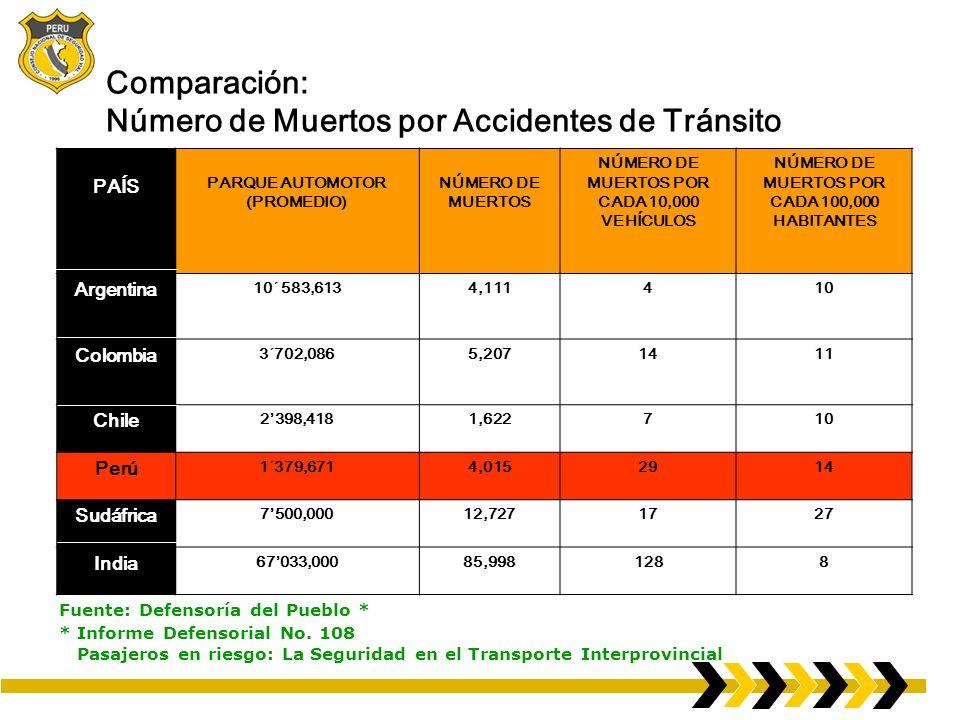 Comparación: Número de Muertos por Accidentes de Tránsito PAÍS PARQUE AUTOMOTOR (PROMEDIO) NÚMERO DE MUERTOS NÚMERO DE MUERTOS POR CADA 10,000 VEHÍCUL