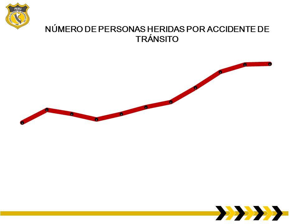 NÚMERO DE PERSONAS HERIDAS POR ACCIDENTE DE TRÁNSITO