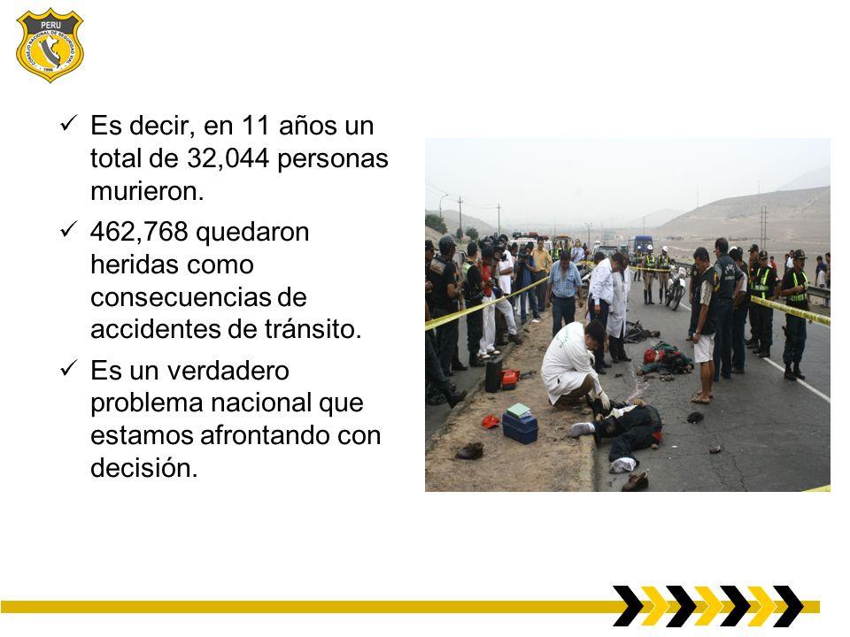 Es decir, en 11 años un total de 32,044 personas murieron. 462,768 quedaron heridas como consecuencias de accidentes de tránsito. Es un verdadero prob