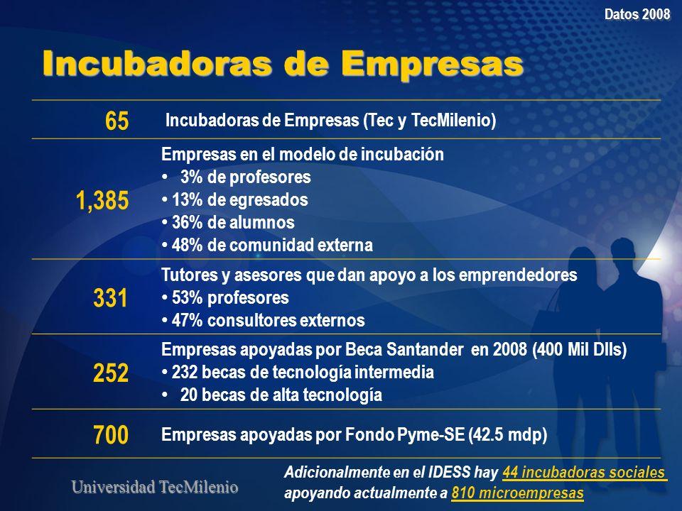 Incubadoras de Empresas 65 Incubadoras de Empresas (Tec y TecMilenio) 1,385 Empresas en el modelo de incubación 3% de profesores 13% de egresados 36%