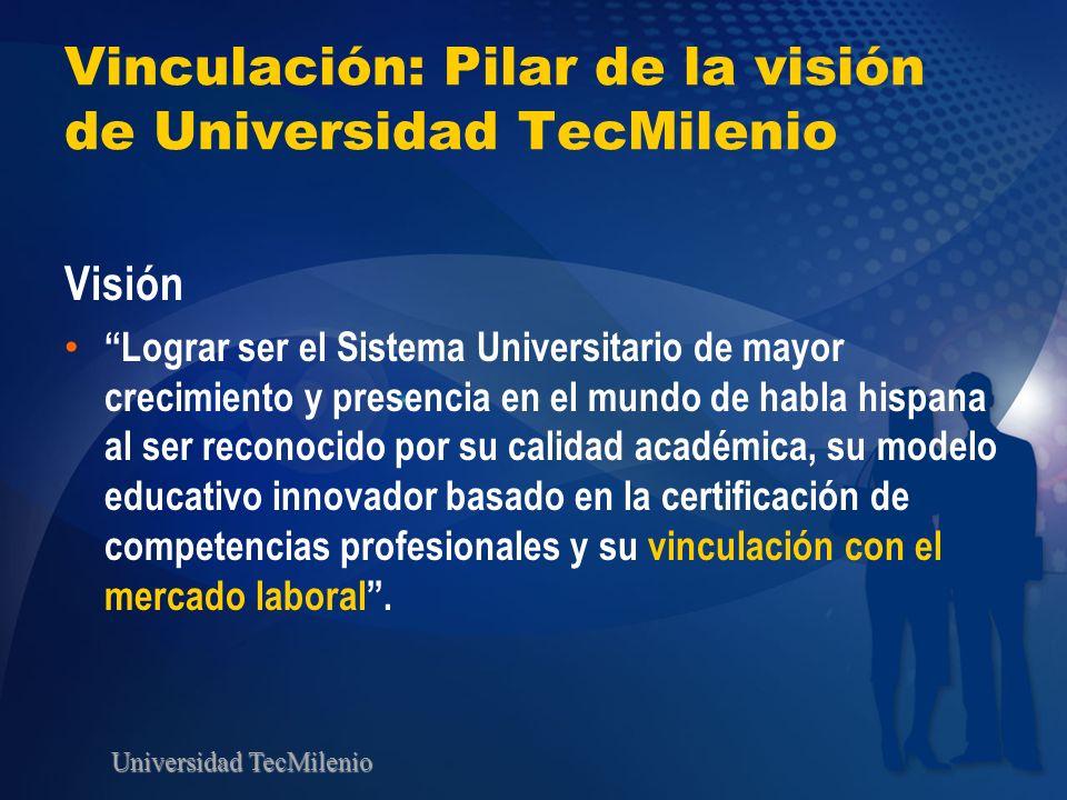 Universidad TecMilenio Vinculación: Pilar de la visión de Universidad TecMilenio Visión Lograr ser el Sistema Universitario de mayor crecimiento y pre