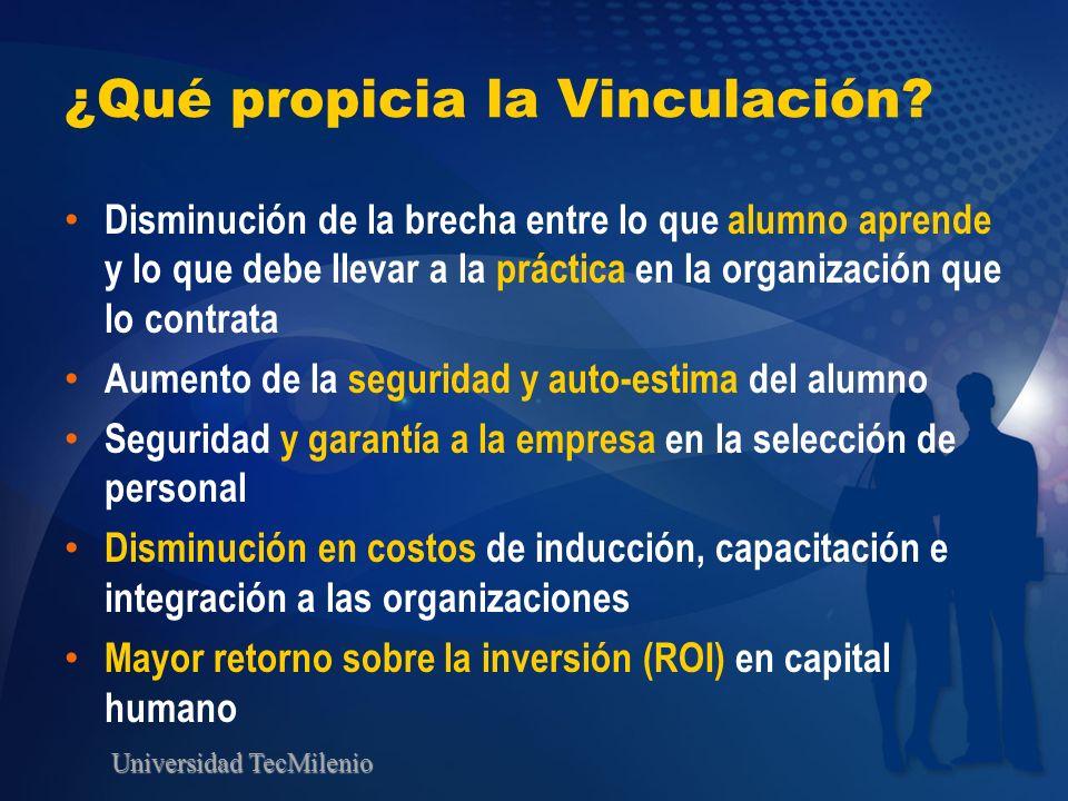 Universidad TecMilenio ¿Qué propicia la Vinculación? Disminución de la brecha entre lo que alumno aprende y lo que debe llevar a la práctica en la org